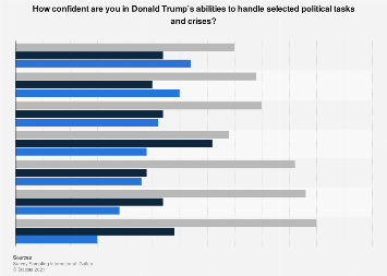 Confidence level among the American people in Donald Trump's political abilties