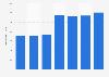 Número de terminales de puntos de venta Alemania 2011-2015