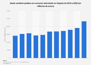 Gasto sanitario público en consumo intermedio España 2010-2016
