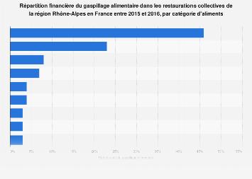 Part du coût du gaspillage alimentaire par aliment en Rhône-Alpes France 2015-2016