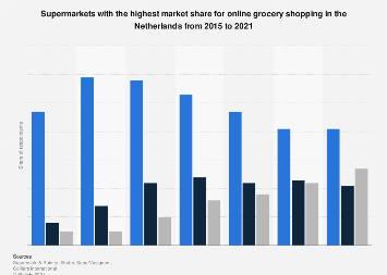 Leading online supermarkets based on share of shoppers in the Netherlands 2015-2017