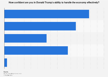 Americans' onfidence in Donald Trump's capability to handle the economy 2016