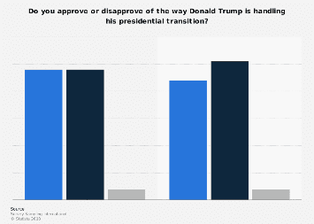 Approval and disapproval rate of Donald Trump's presidential transition
