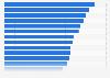 Ausschüttungsquote von Aktiengesellschaften in der Schweiz für 2016