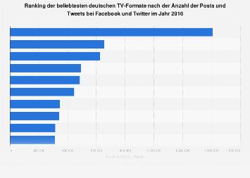 Deutsche TV-Formate mit den meisten Tweets und Posts bei Facebook und Twitter 2016