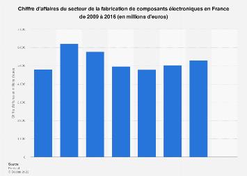 Fabrication de composants électroniques : valeur des ventes en France 2009-2016