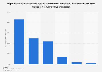 Intentions de vote des Français au 1er tour de la primaire de gauche 4 janvier 2017