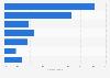 Cuota de usuarios que compraron online en los tres últimos meses Canarias 2007-2017
