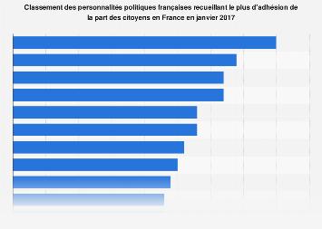 Classement des politiques les plus appréciés des Français janvier 2017