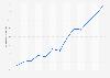 Usuarios que compraron online en los tres últimos meses Extremadura 2007-2017