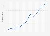 Usuarios que compraron online en los tres últimos meses Región de Murcia 2007-2017