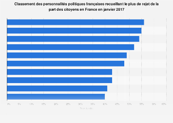 Classement des politiques les moins appréciés des Français janvier 2017