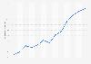 Cuota de usuarios que compraron online en los tres últimos meses Navarra 2007-2017