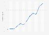 Usuarios que compraron online en los tres últimos meses La Rioja 2007-2017