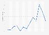 Cuota de usuarios que compraron online en los tres últimos meses Melilla 2007-2017