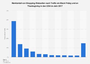 Marktanteil von Shopping-Websites am Black Friday und Thanksgiving in den USA 2017