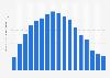 Revenus mondiaux de l'industrie musicale numérique 2005-2018