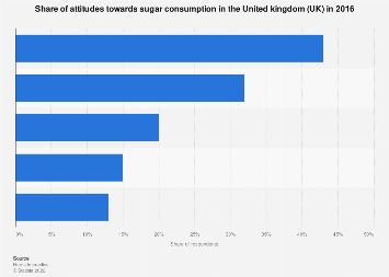 Consumer attitudes towards sugar in soft drinks in the United Kingdom (UK) 2016