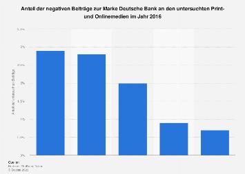 Negative Assoziationen mit der Marke Deutsche Bank 2016