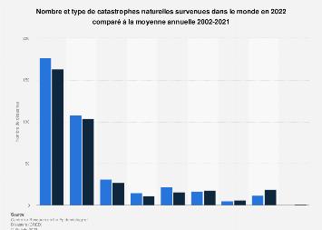 Nombre de catastrophes naturelles  par type dans le monde 2017