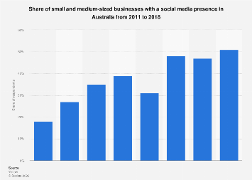Small and medium businesses with social media presence Australia 2011-2017