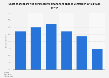 Share of shoppers who purchased via smartphone apps in Denmark 2016, by age group