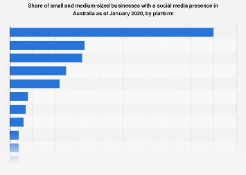 Small and medium businesses with social media presence Australia 2017, by platform