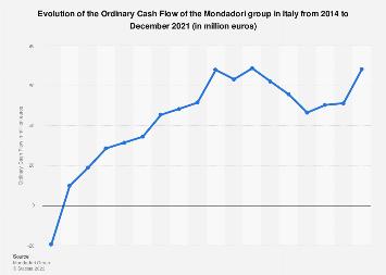 Italy: Mondadori Ordinary Cash Flow evolution 2014-2016