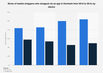 Share of mobile shoppers who shopped via apps in Denmark 2015-2016