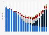 Revenus de l'industrie musicale à l'échelle internationale 1999-2018