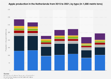 Apple production in the Netherlands 2015-2018, by type