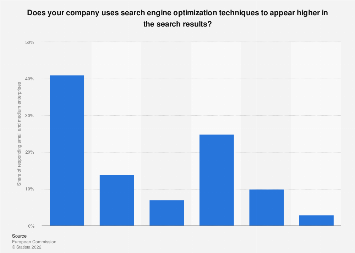 Use of search engine optimization among SMEs in Denmark 2016