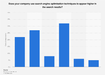 Use of search engine optimization among small & medium enterprises in Sweden 2016