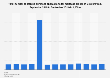 Monthly number of granted purchase applications mortgage credit Belgium 2016-2017
