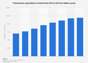 Tourism revenue in Ireland 2012-2017