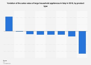 Italy: sale value growth large household appliances in 2016, by type