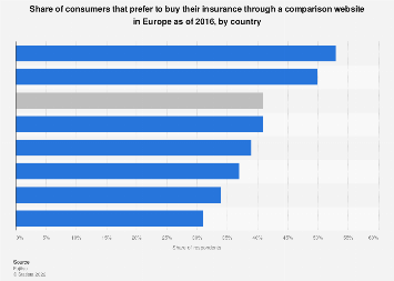Consumers that prefer purchasing insurance through aggregator site in Europe 2016