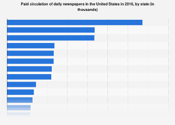 Paid circulation of daily newspapers in the U S  by state