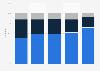Device distribution of Pornhub.com visits in the Netherlands 2017