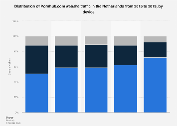 Device distribution of Pornhub.com visits in the Netherlands 2017