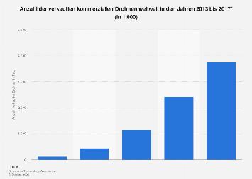 Anzahl der verkauften kommerziellen Drohnen weltweit bis 2017
