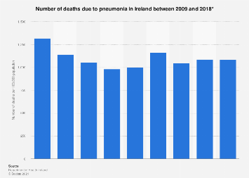 Deaths due to pneumonia in Ireland 2010-2016
