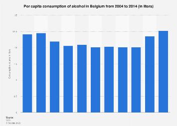 Per capita consumption of alcohol in Belgium 2004-2014