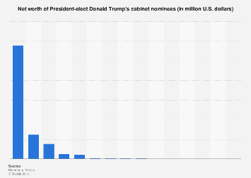 Net worth of President-elect Trump's nominees