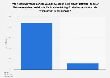 Umfrage zur Kennzeichnung von Fake News im Internet durch soziale Netzwerke 2017