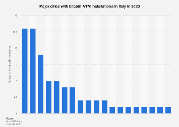 Major cities with bitcoin ATM installations in Italy 2019