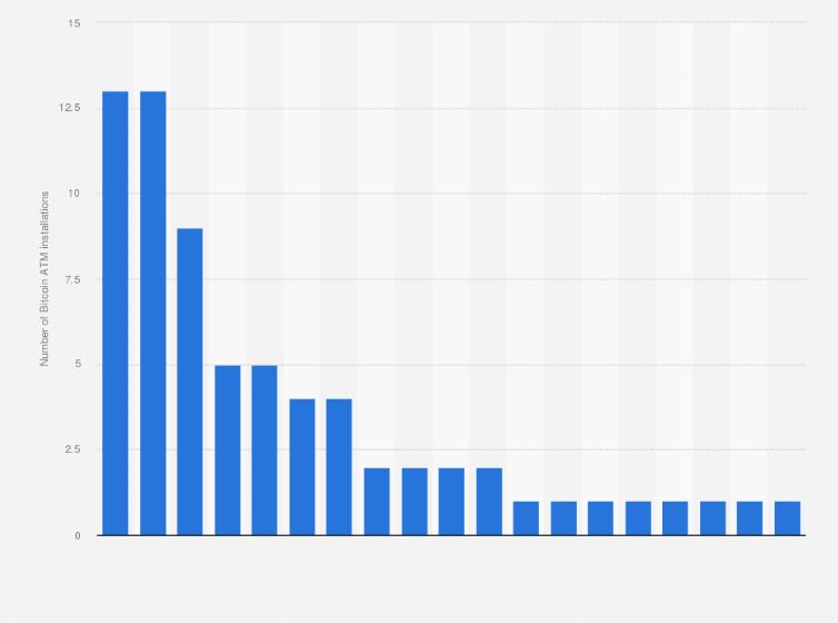 Bitcoin mikserio procentas.