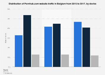Device distribution of Pornhub.com visits in Belgium 2017