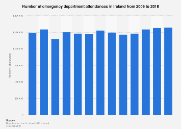 Emergency department attendances in Irish hospitals 2006-2015