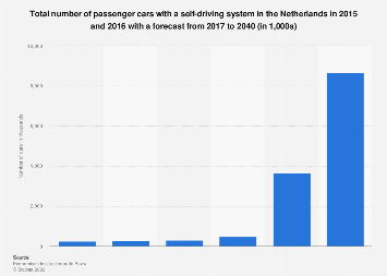Number of passenger cars with a self-driving system in the Netherlands 2015-2040